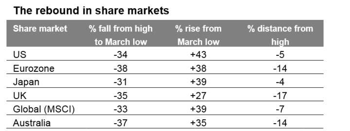 rebound in share markets
